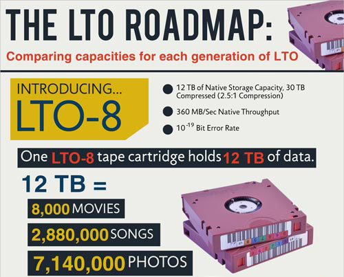 LTO-8 Ultrium Tape Media Now Available 12TB Native / 30TB Compressed