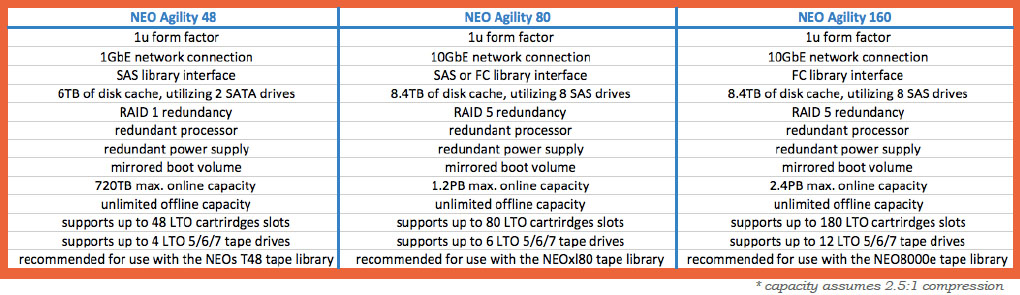 NEO Agility Spec models for LTO Tape Libraries with LTFS