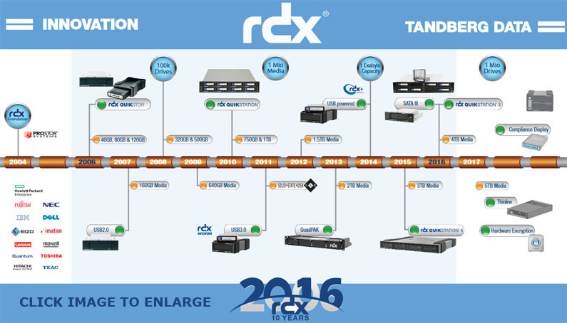 RDX 10 Year Anniversary 10 Pack Promotion