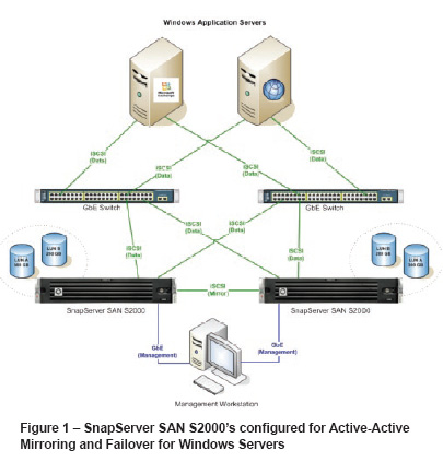 SnapServer S2000 SAN High Availability