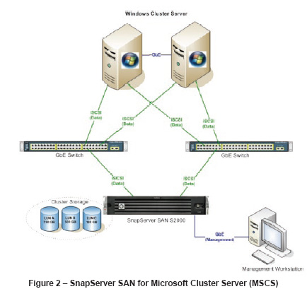 SnapServer SAN S2000 High Availability