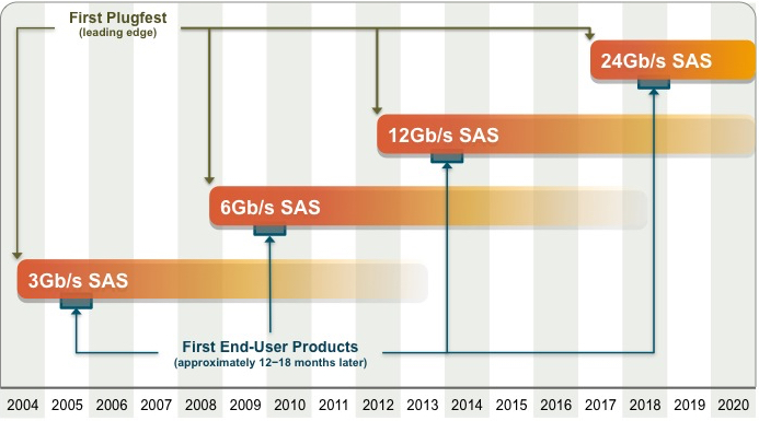 SAS Roadmap - 6Gb/s to 12Gb/s to 24 Gb/s SAS