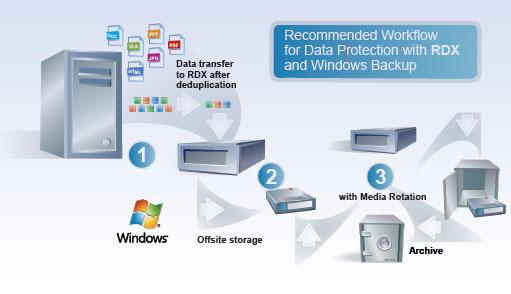 Pc backup software deduplication
