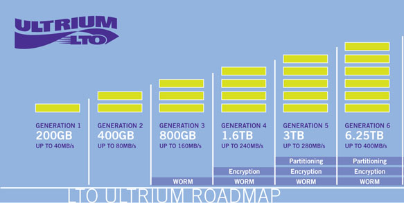 LTO-6 Generation Roadmap now with 2.5TB Native and 6.25TB Compressed