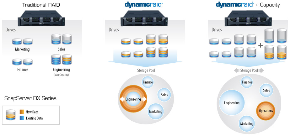 DynamicRAID SnapSever DX by Overland Storage