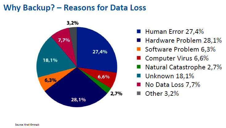 RDX and Windows Backup - Reason For Data Loss