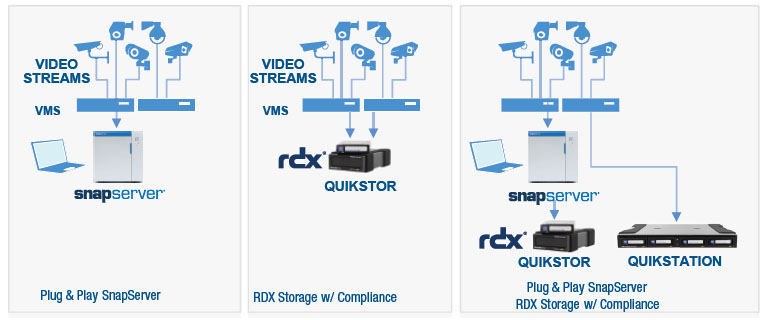 Overland Storage SnapServer and RDX QuikStor and Video Surveillance