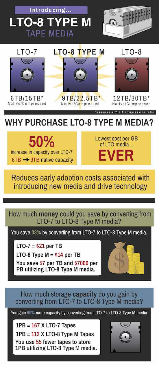 LTO-8 Tape Media Type M (more capacity for your LTO-7 Media)