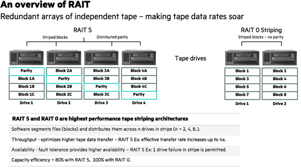 RAIT - RAIT Data Striping Redundant Array of Independent Tape
