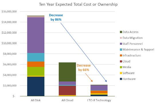 LTO-8 Value - TCO Graph for LTO-8 vs Disk
