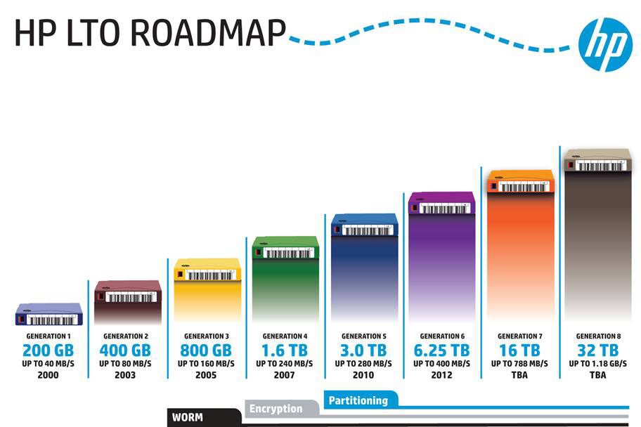 HP LTO Roadmap - Generation 1 through Generation 8 and up to 32TB