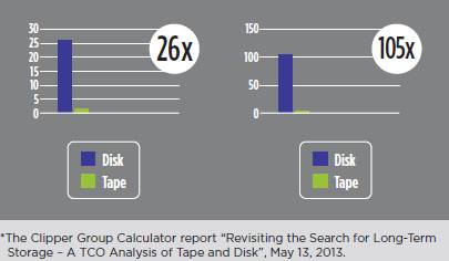 TCO of Disk vs Tape and Energy Cost of Disk vs Tape