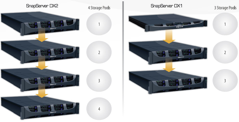 SnapServer DX2 supports 4 Storage pools SnapServer DX1 Supports 3 Storage Pools